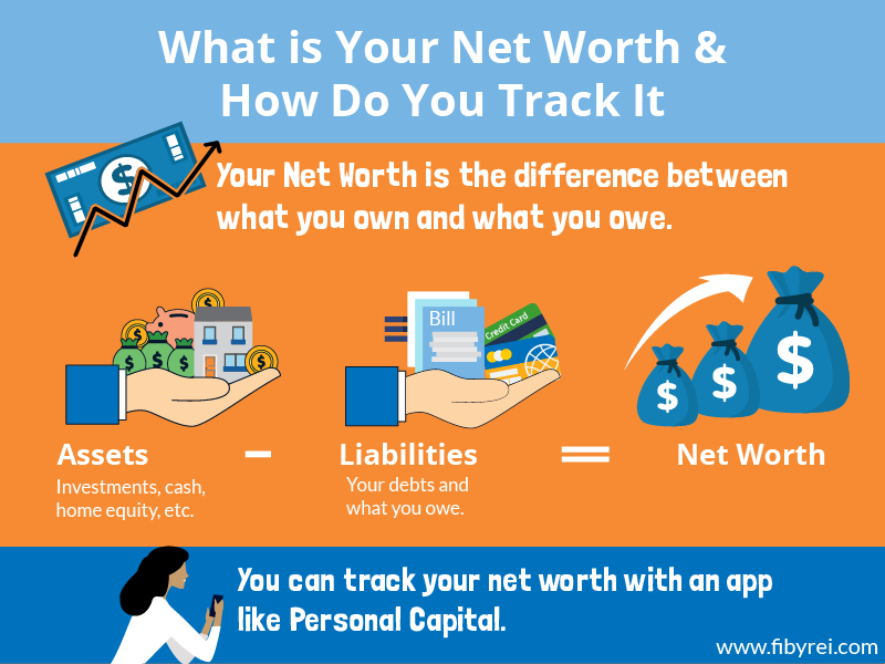 What is Networth